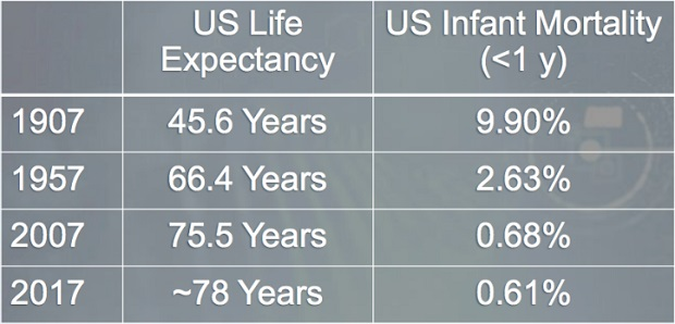 U.S Life Expectancy
